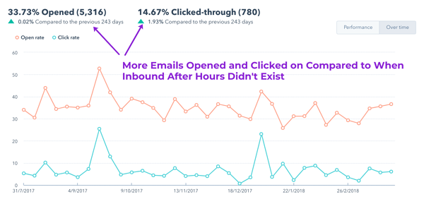 Email Graph