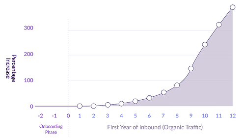 Your very own guide to a year in inbound