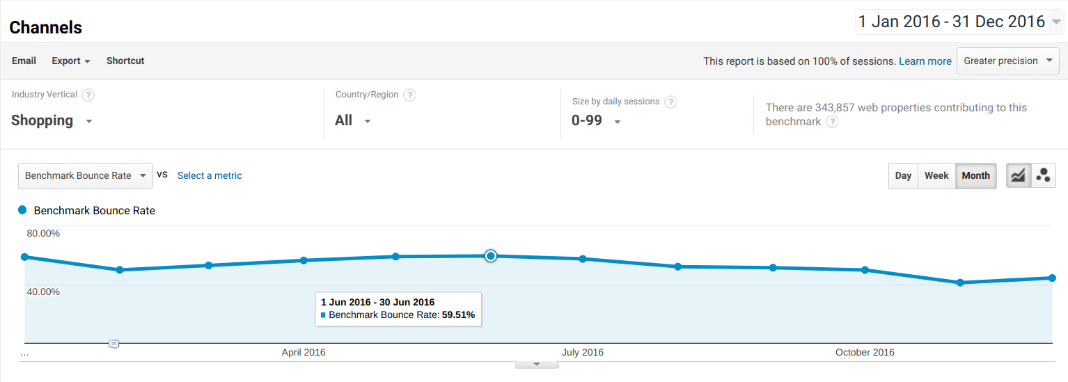 Shopping Websites Bounce Rate 2016 Analytics