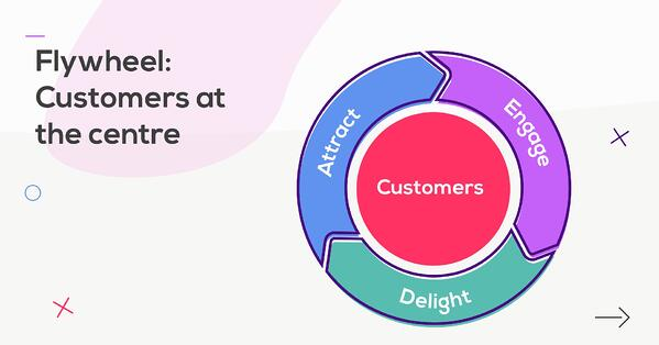 flywheel replaced the funnel in inbound marketing