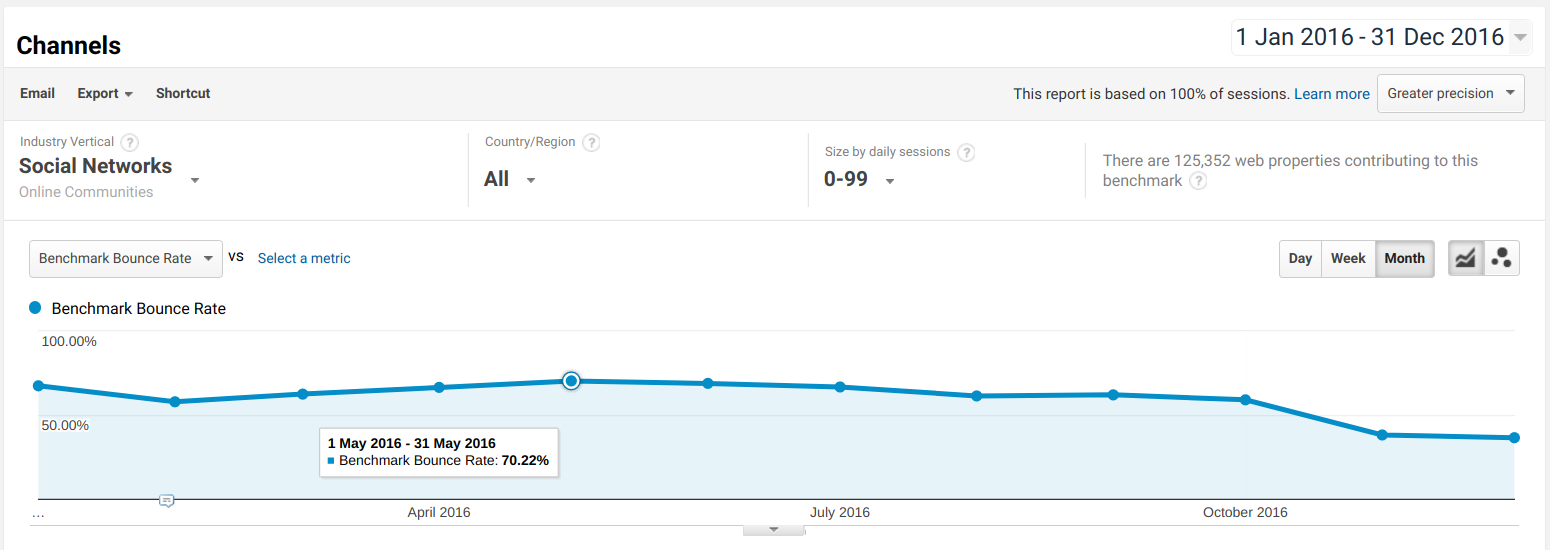 Social Network Websites Bounce Rate 2016 Analytics