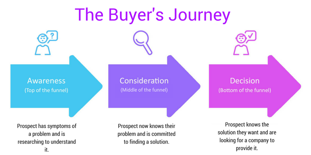 The Buyer's Journey no typo both removed