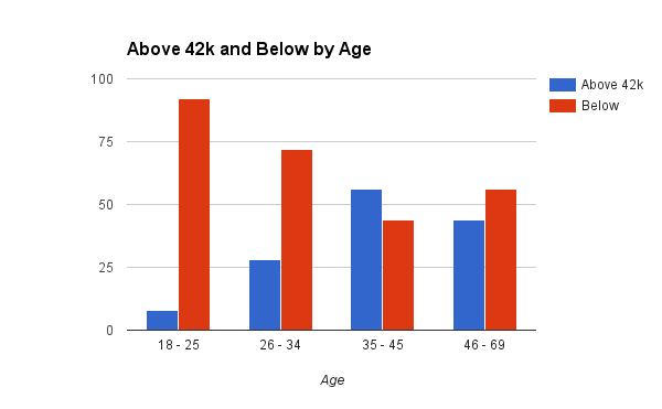 online marketing salary chart by age