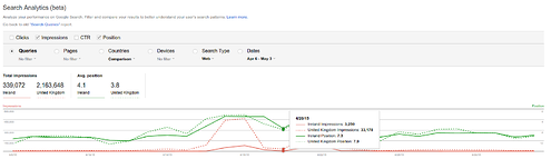 Analyse this: Search Analytics Report goes live in Google Webmaster Tools