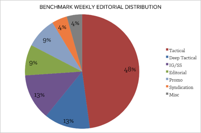 hubspot benchmark posting style