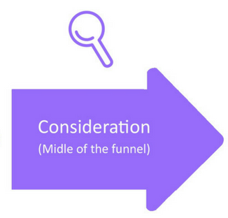 buyer's journey consideration stage arrow icon