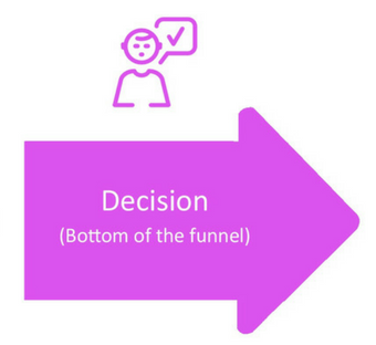 buyer's journey decision stage arrow icon