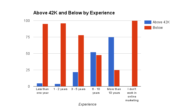 online marketing salary chart by experience