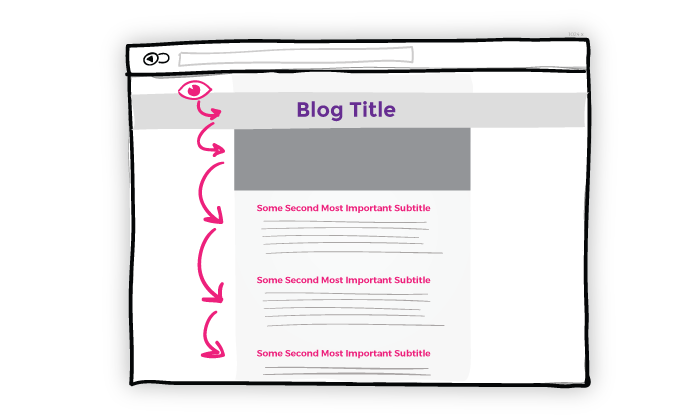 graphic of blog layout example