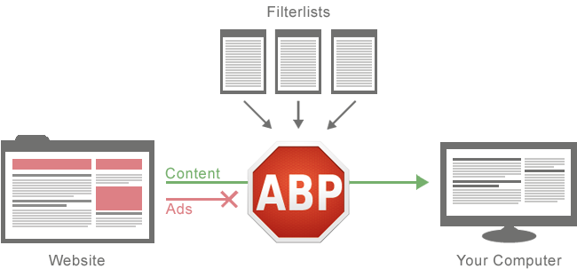 how adblock plus works diagram