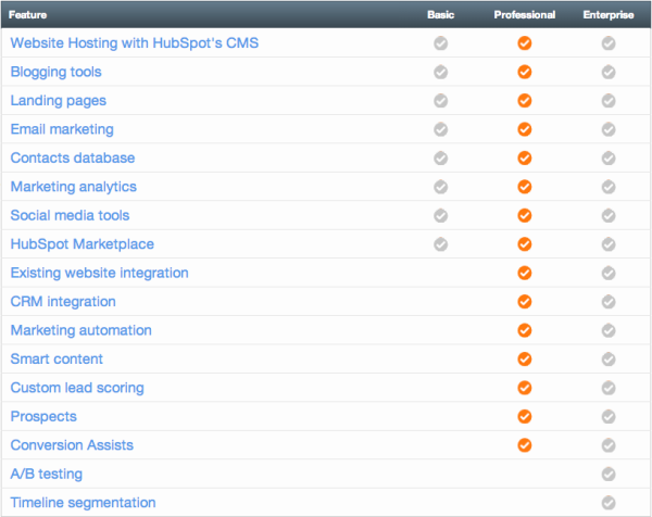 HubSpot product features