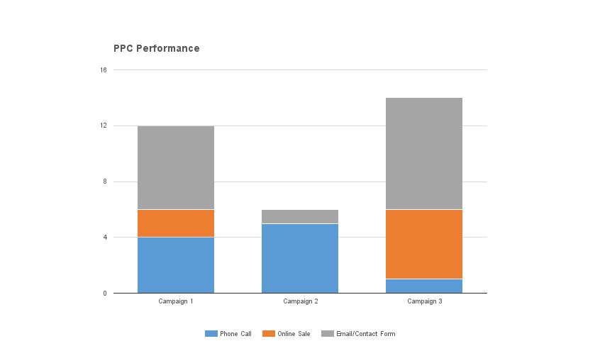 PPC performance graph