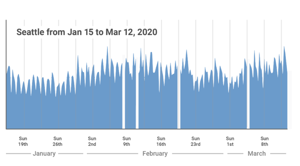 january to march seattle internet usage cloudflare