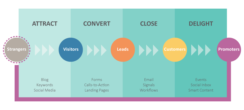 attract convert close delight methodology diagram
