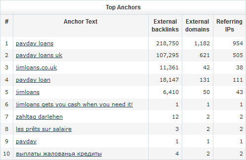 example of bad backlinks