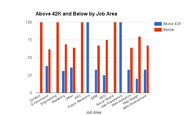online marketing salary chart by job area