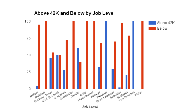 online marketing salary chart by job level