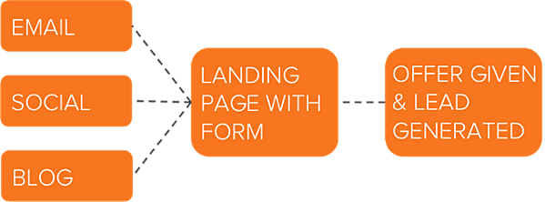HubSpot Lead Generation Flow