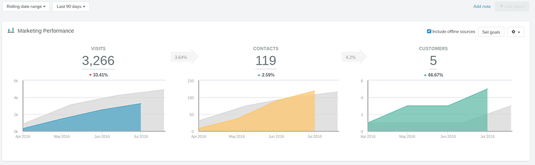 hubspot reports dashboard