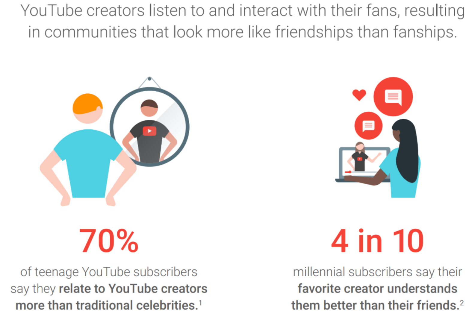 graphic image of people watching youtube
