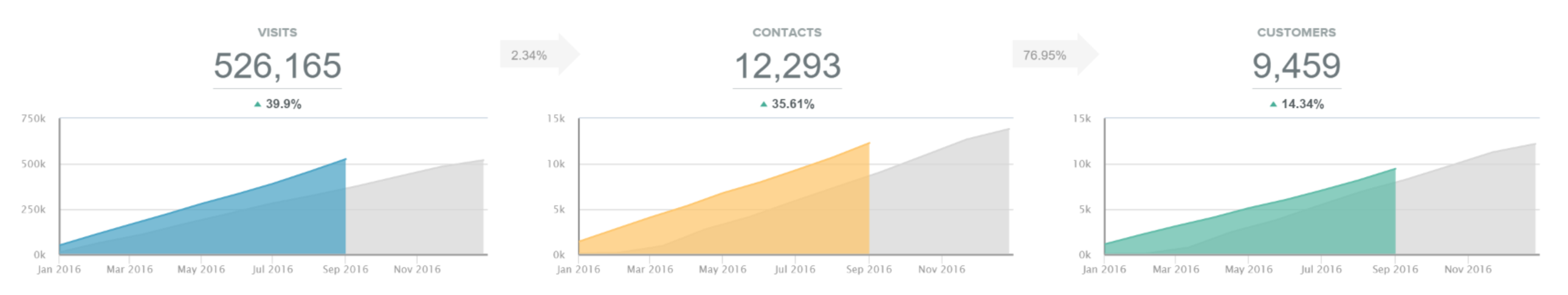 shoes_for_crews_marketing_dashboard_sfc.png