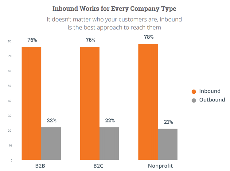 companies that preferred inbound