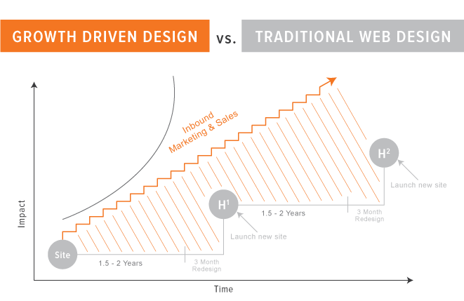 xgrowth-driven-design-vs-traditional-.png.pagespeed.ic.P3vIJKDql2.png