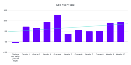 ROI over time (1)