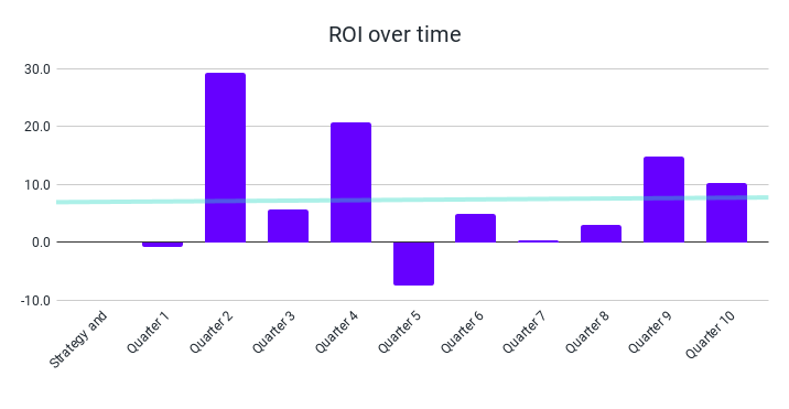ROI over time (2)