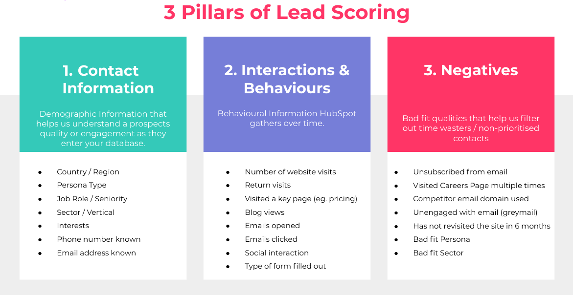 3 Pillars of Lead Scoring