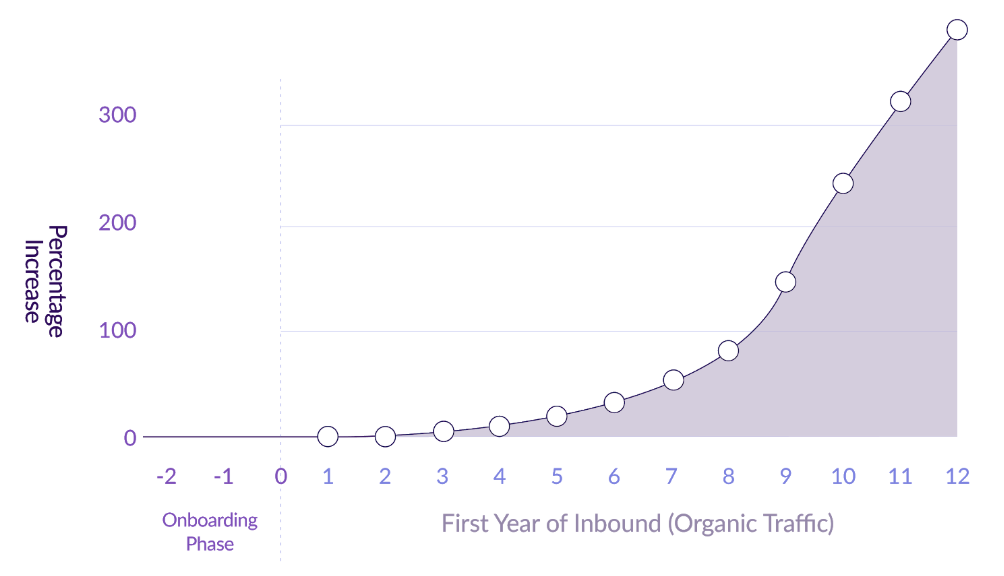 Graph - first year in inbound
